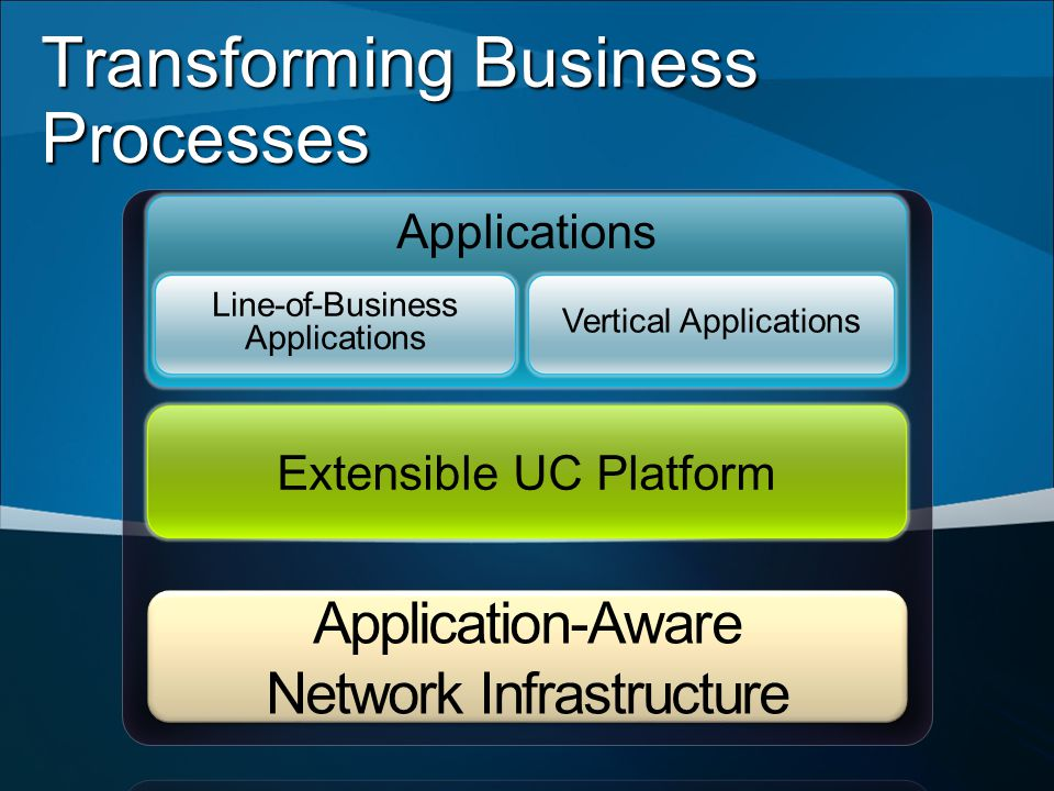 Transforming Business Processes