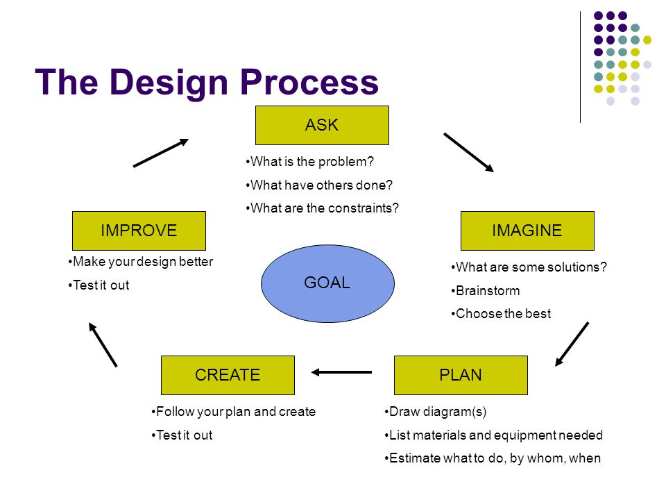 The Design Process ASK IMPROVE IMAGINE GOAL CREATE PLAN