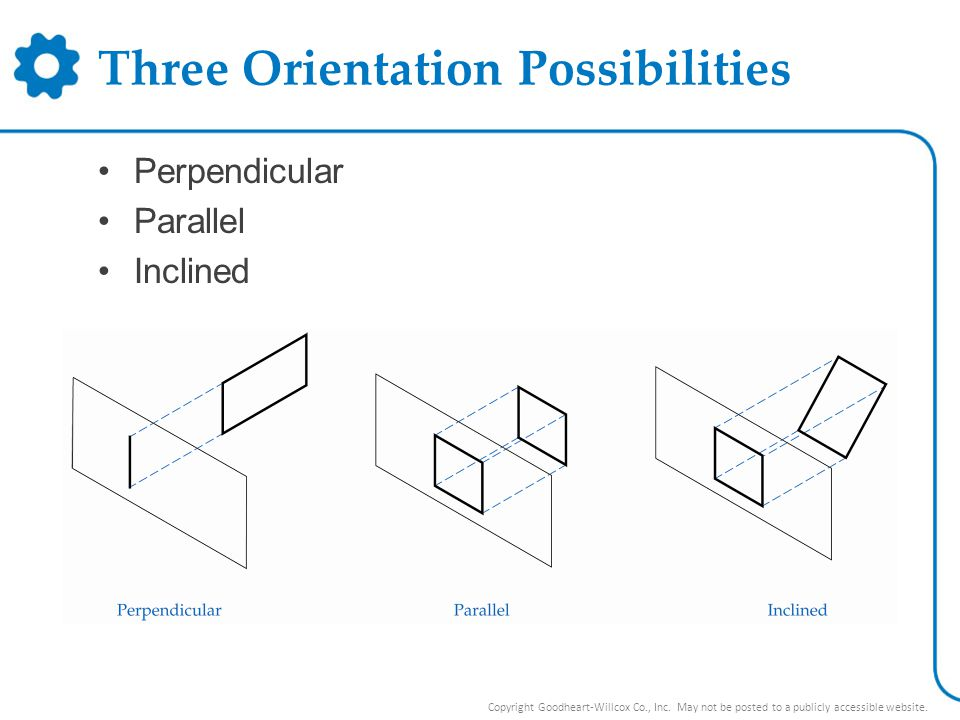 Three Orientation Possibilities