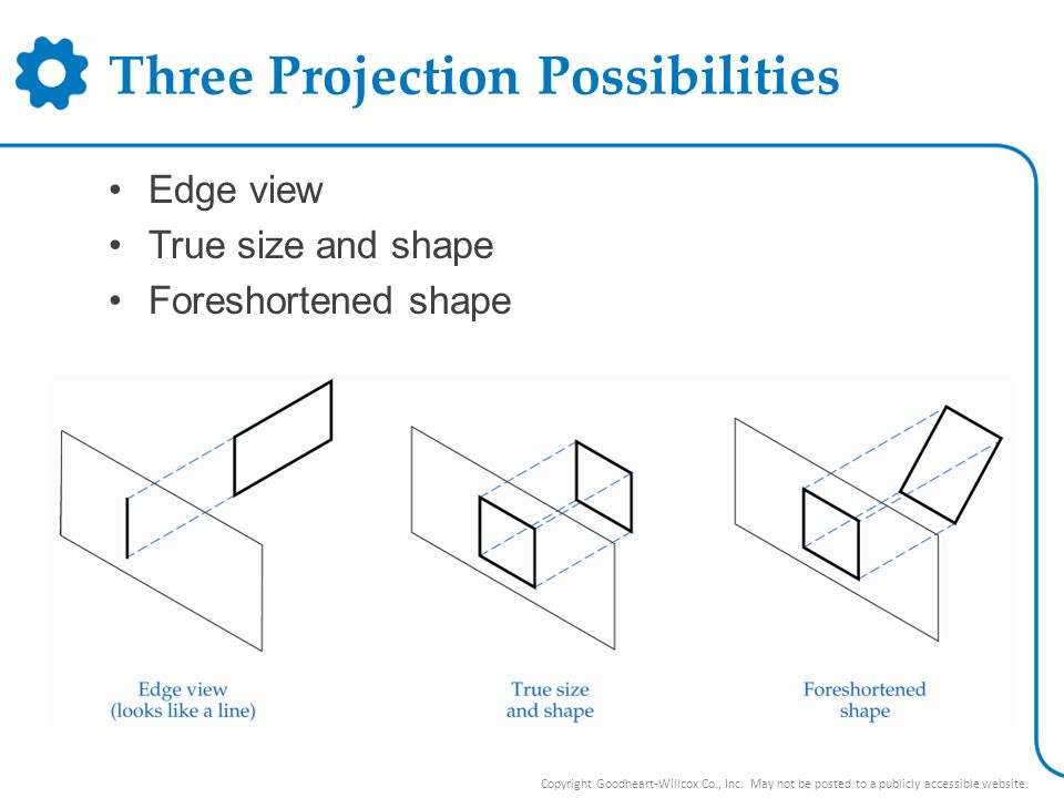 Three Projection Possibilities