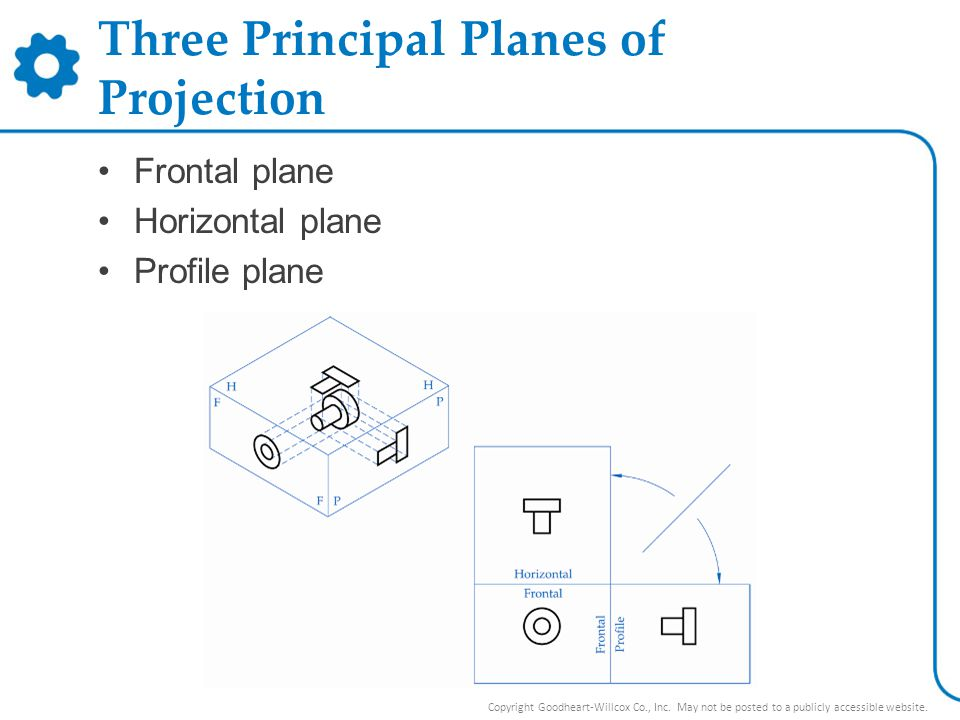 Three Principal Planes of Projection