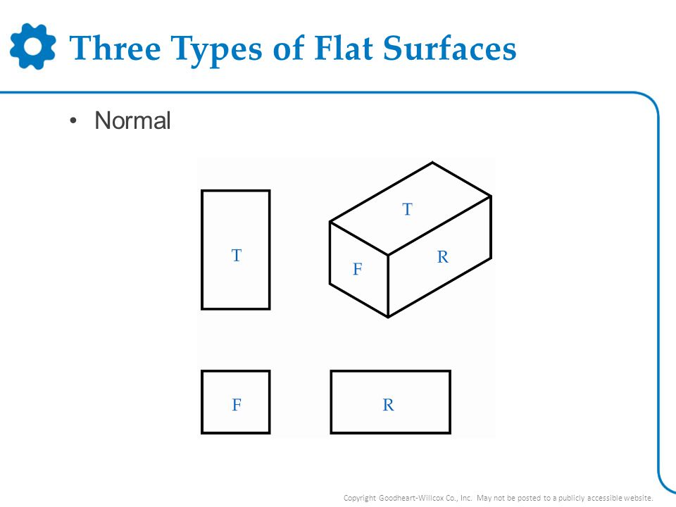 Three Types of Flat Surfaces