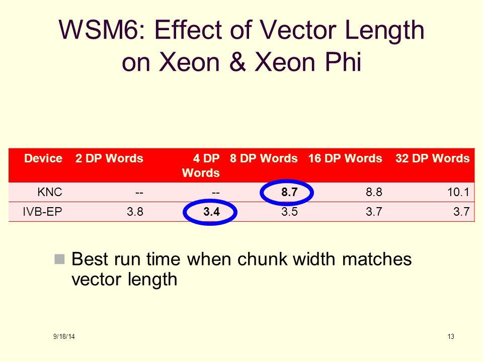 WSM6: Effect of Vector Length on Xeon & Xeon Phi
