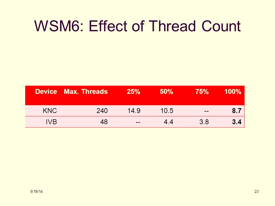 WSM6: Effect of Thread Count