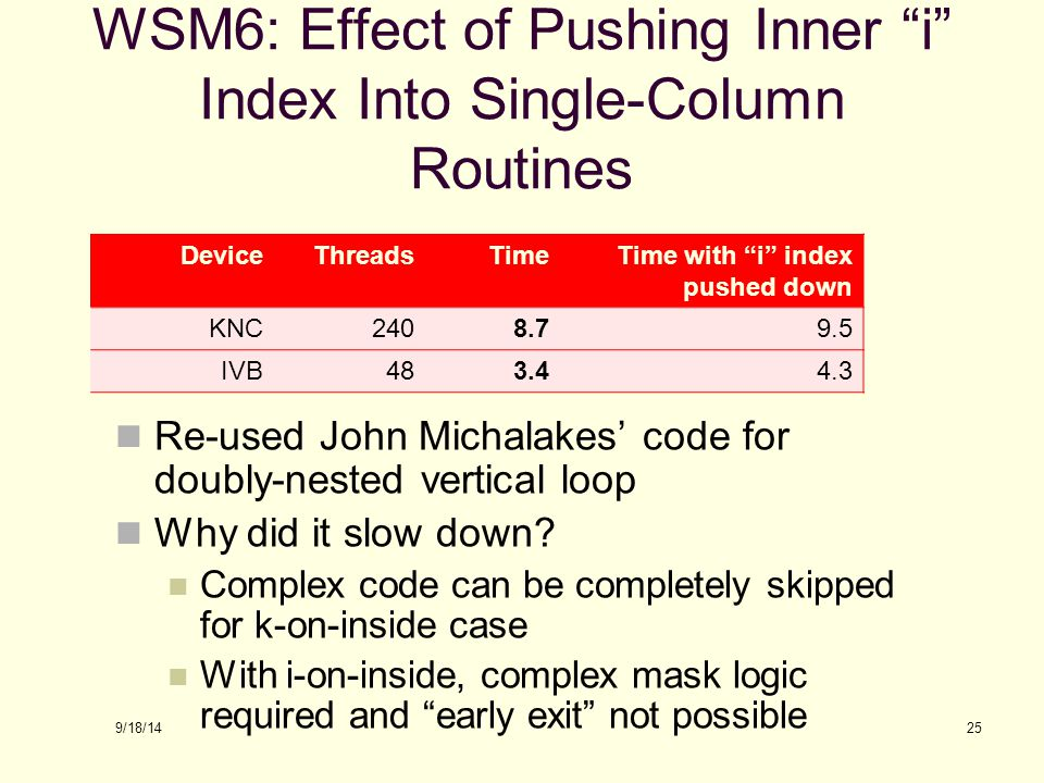 WSM6: Effect of Pushing Inner i Index Into Single-Column Routines