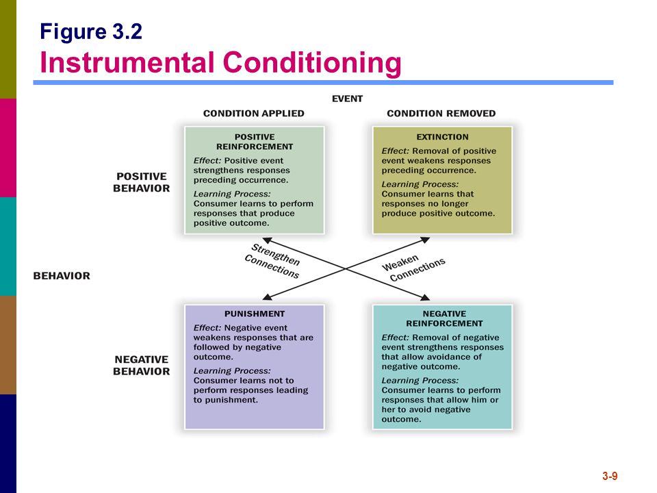Figure 3.2 Instrumental Conditioning