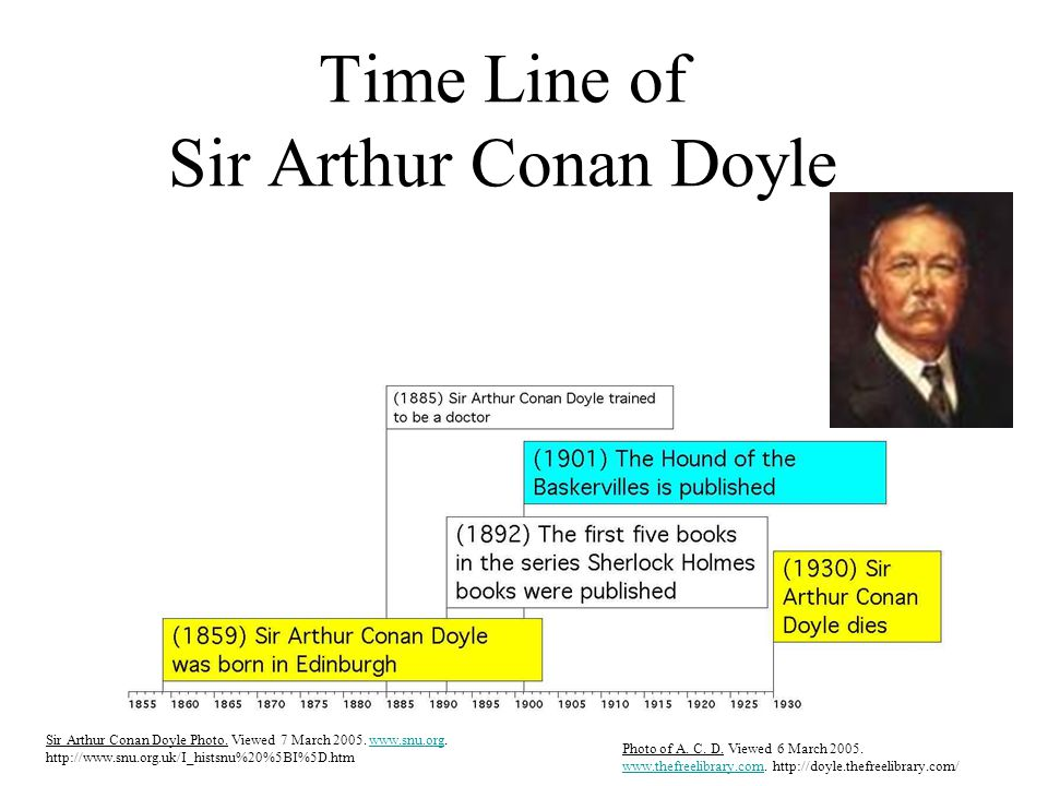 Time Line of Sir Arthur Conan Doyle