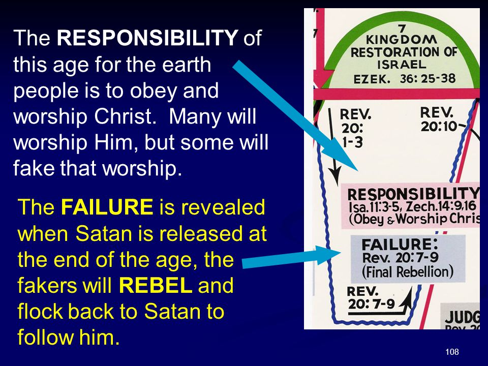 The RESPONSIBILITY of this age for the earth people is to obey and worship Christ. Many will worship Him, but some will fake that worship.