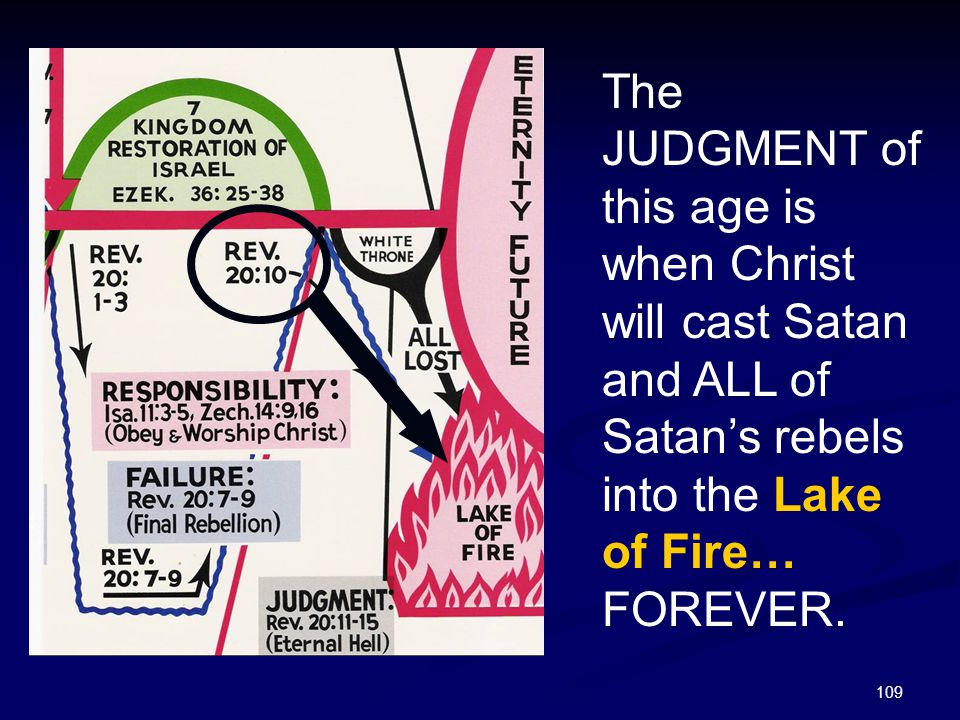 The JUDGMENT of this age is when Christ will cast Satan and ALL of Satan's rebels into the Lake of Fire… FOREVER.