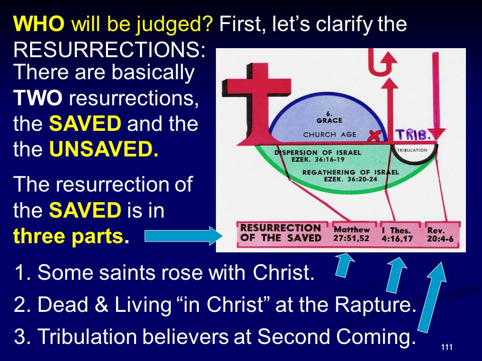 WHO will be judged First, let's clarify the RESURRECTIONS: