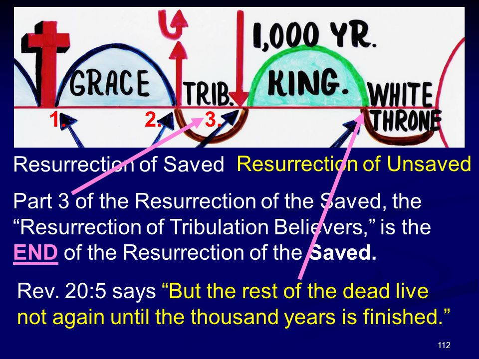 1. 2. 3. Rev. 20:5 says But the rest of the dead live not again until the thousand years is finished.