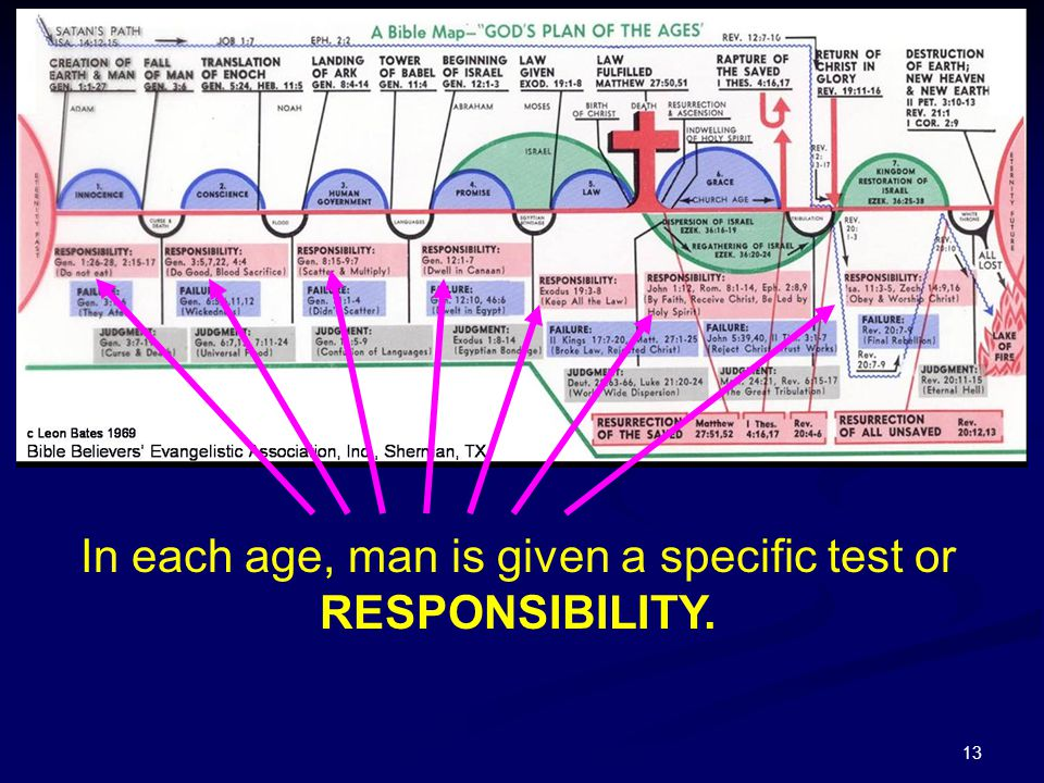 In each age, man is given a specific test or RESPONSIBILITY.