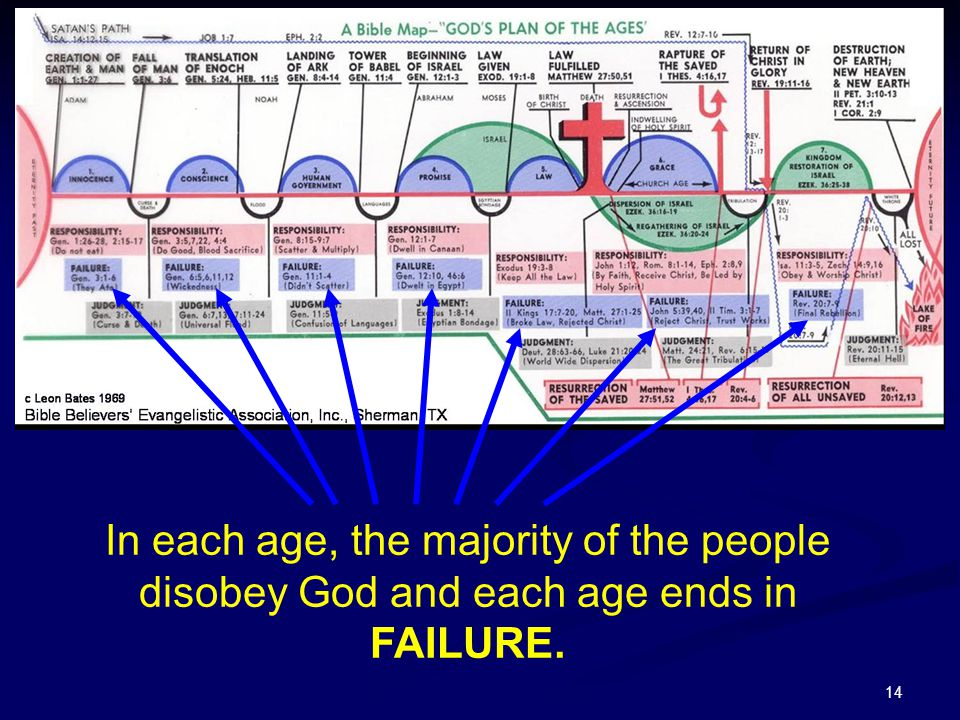 In each age, the majority of the people disobey God and each age ends in FAILURE.