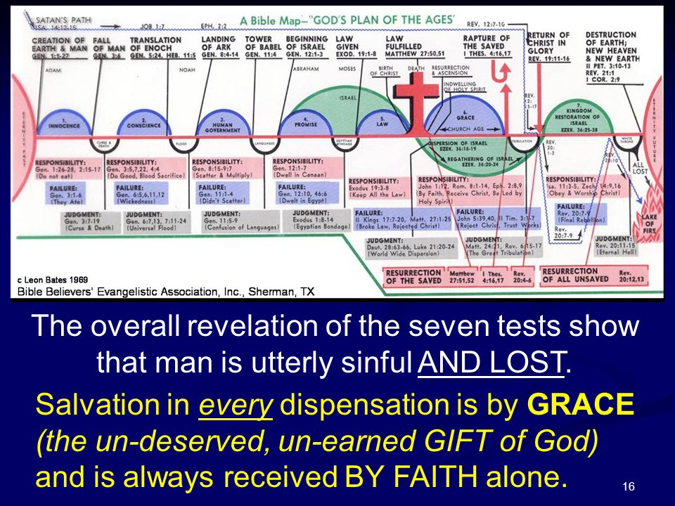 The overall revelation of the seven tests show that man is utterly sinful AND LOST.