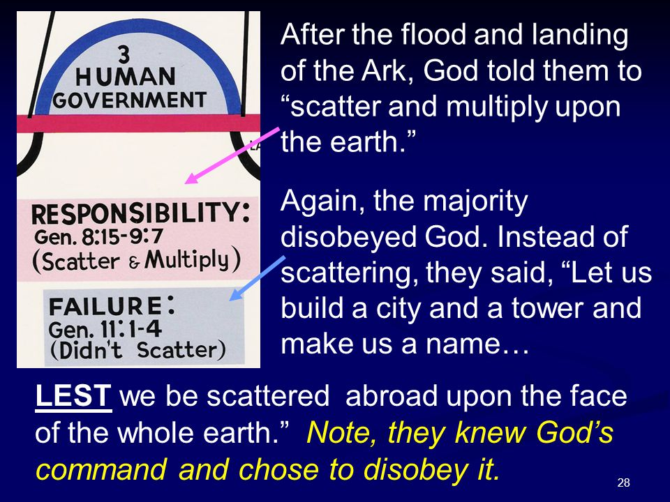 After the flood and landing of the Ark, God told them to scatter and multiply upon the earth.