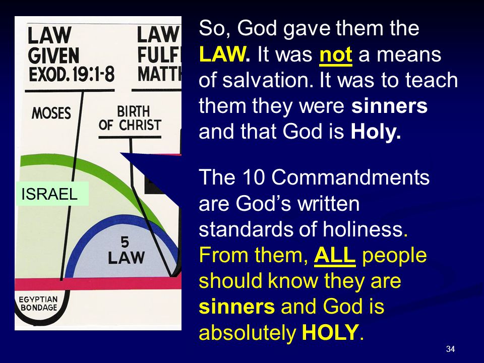 So, God gave them the LAW. It was not a means of salvation