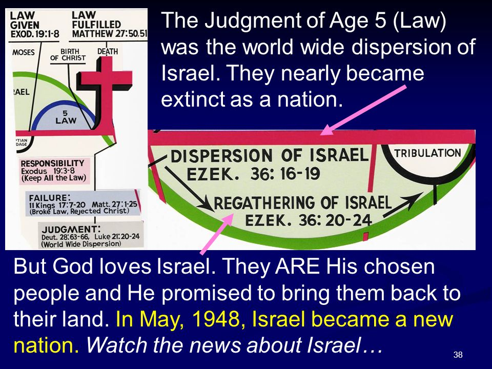 The Judgment of Age 5 (Law) was the world wide dispersion of Israel