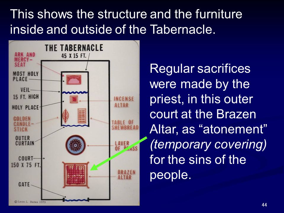 This shows the structure and the furniture inside and outside of the Tabernacle.