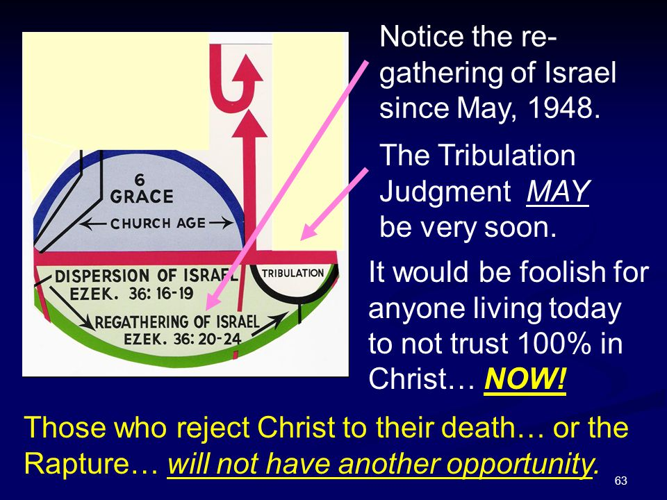 Notice the re-gathering of Israel since May, 1948.