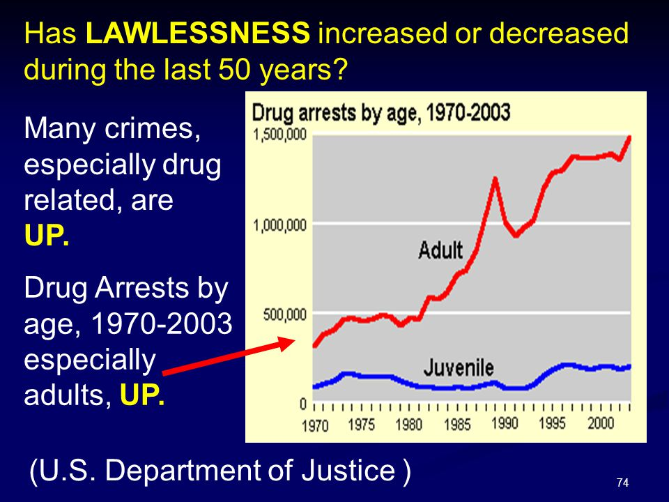 Has LAWLESSNESS increased or decreased during the last 50 years