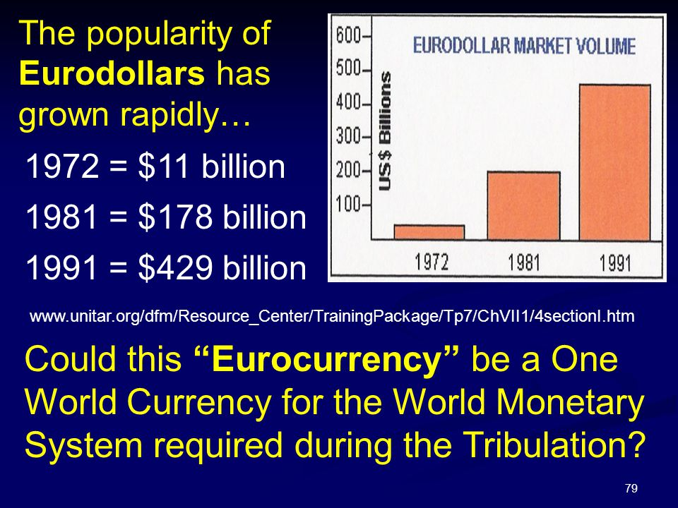 The popularity of Eurodollars has grown rapidly…
