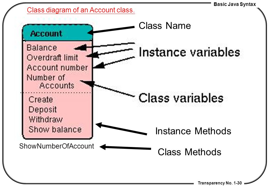 Class Name Instance Methods Class Methods
