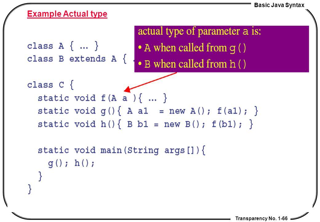 Example Actual type