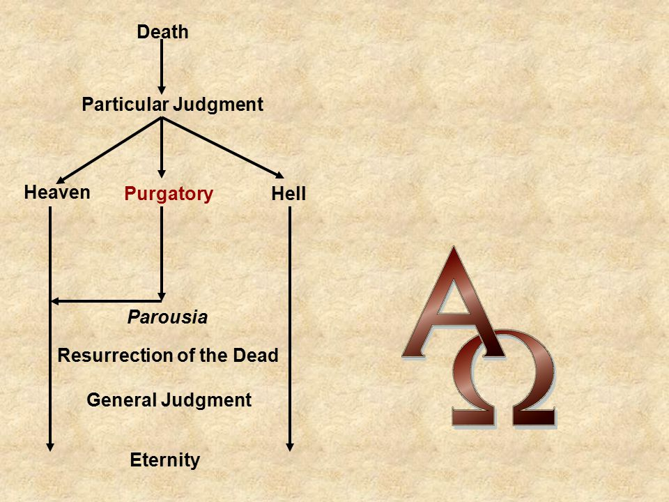 Death Particular Judgment. Heaven. Purgatory. Hell. Parousia. Resurrection of the Dead. General Judgment.