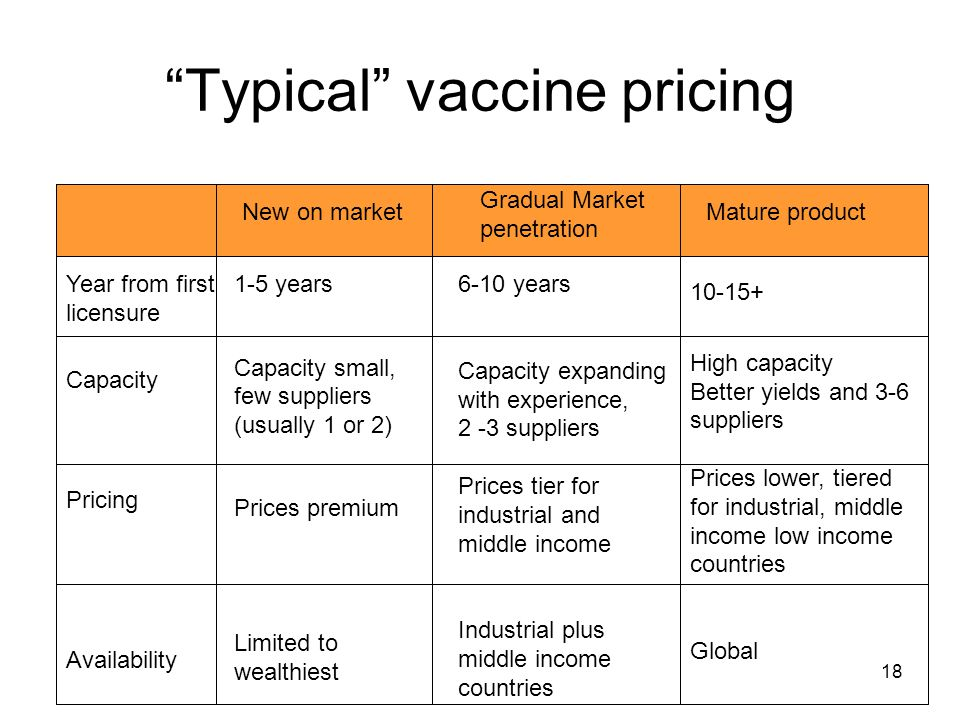 Typical vaccine pricing