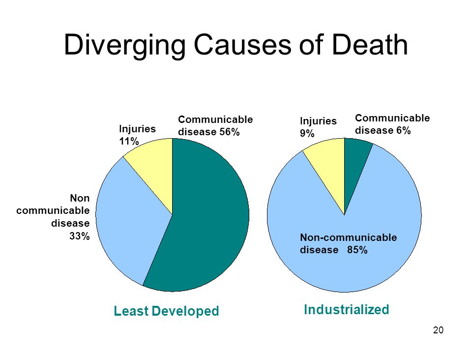 Diverging Causes of Death