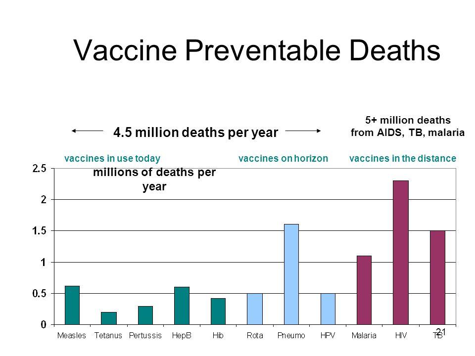 Vaccine Preventable Deaths