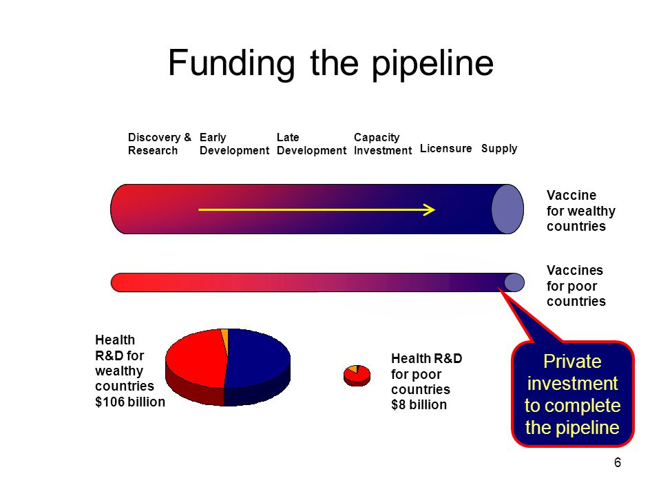 Private investment to complete the pipeline
