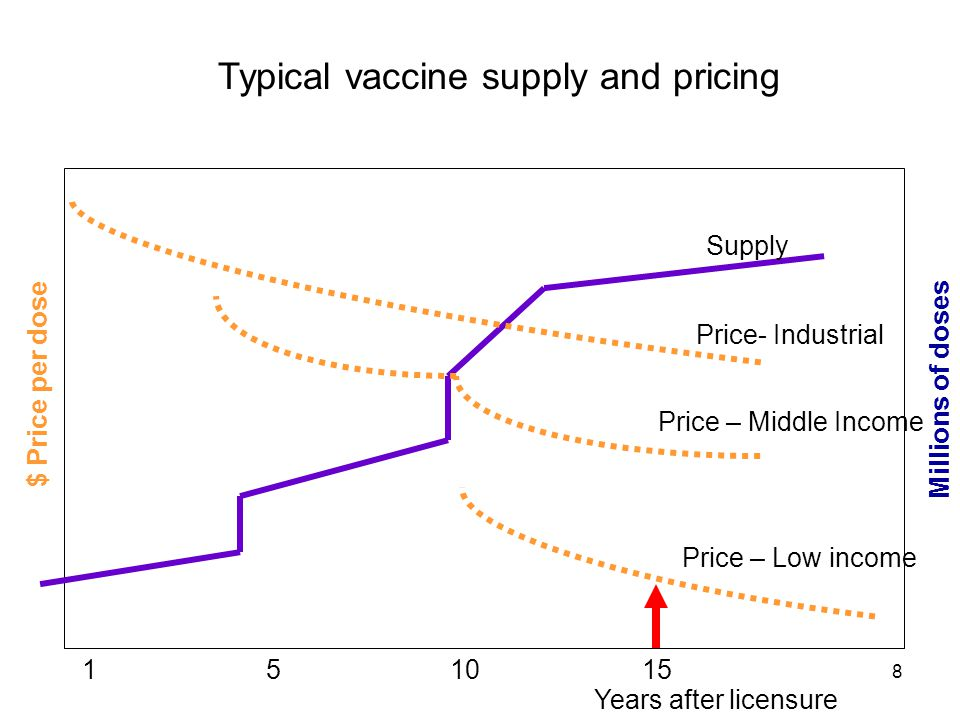 Typical vaccine supply and pricing