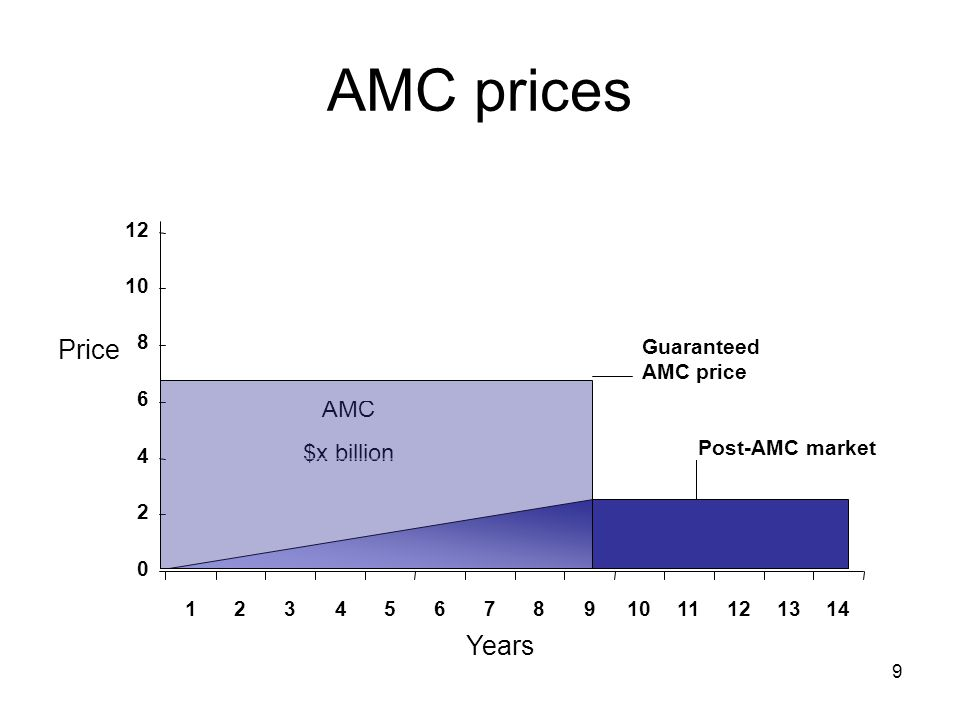 AMC prices Price Years AMC $x billion 12 10 8 Guaranteed AMC price 6
