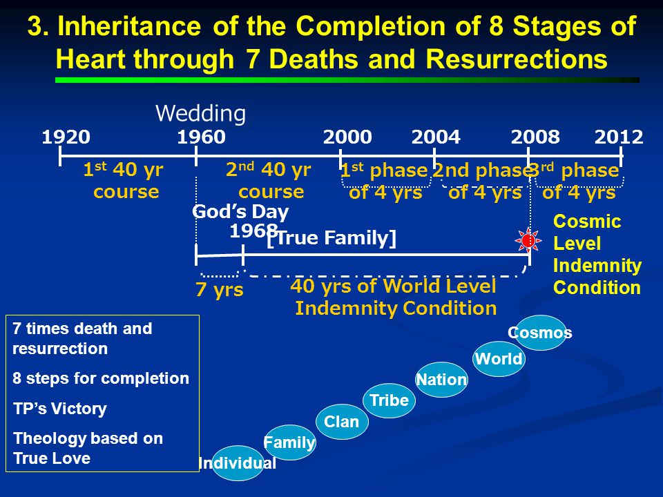 3. Inheritance of the Completion of 8 Stages of Heart through 7 Deaths and Resurrections