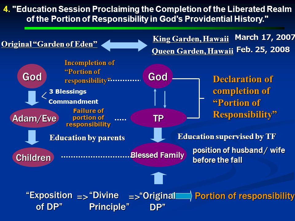 God God Declaration of completion of Portion of Responsibility