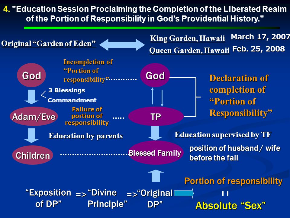 4. Education Session Proclaiming the Completion of the Liberated Realm of the Portion of Responsibility in God s Providential History.