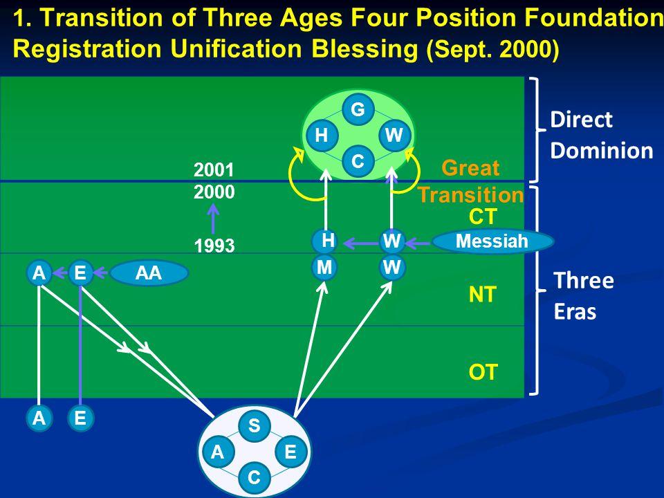Direct Dominion Three Eras