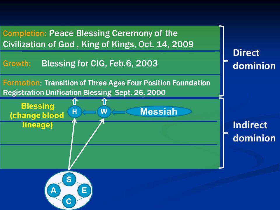 Direct dominion Indirect dominion Messiah