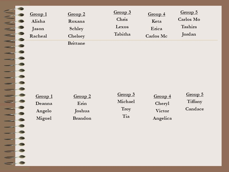 Group 3 Chris. Lexus. Tabitha. Group 5. Carlos Mo. Tashira. Jordan. Group 1. Alisha. Jason.