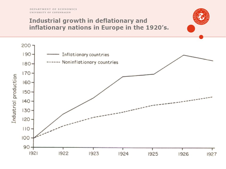 Industrial growth in deflationary and inflationary nations in Europe in the 1920's.