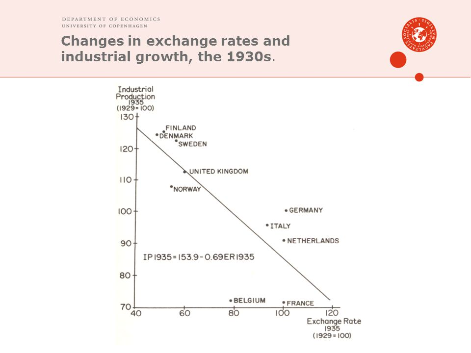 Changes in exchange rates and industrial growth, the 1930s.