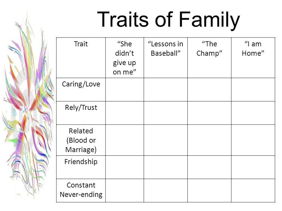 Traits of Family Trait She didn't give up on me