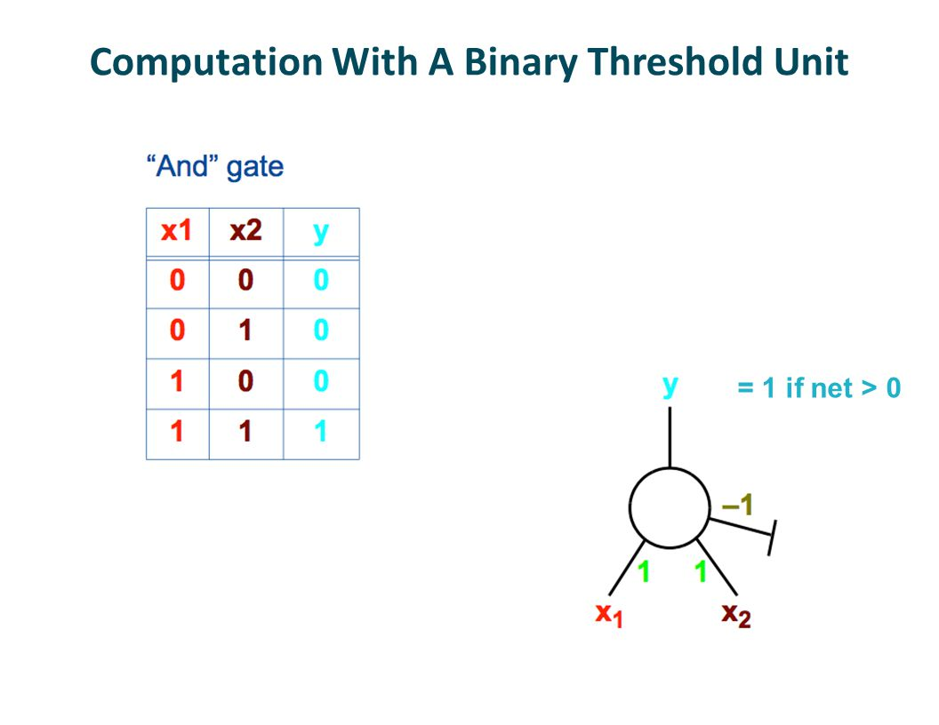 Computation With A Binary Threshold Unit