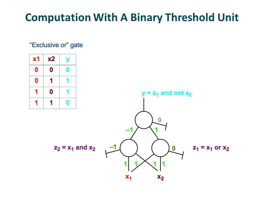 Computation With A Binary Threshold Unit