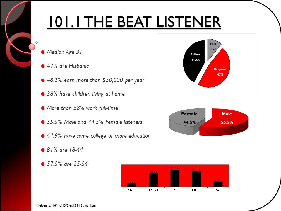 101.1 THE BEAT LISTENER Median Age 31 47% are Hispanic