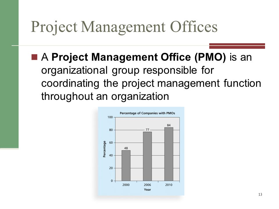 Project Management Offices