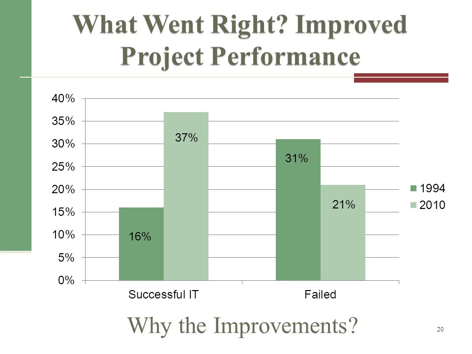 What Went Right Improved Project Performance