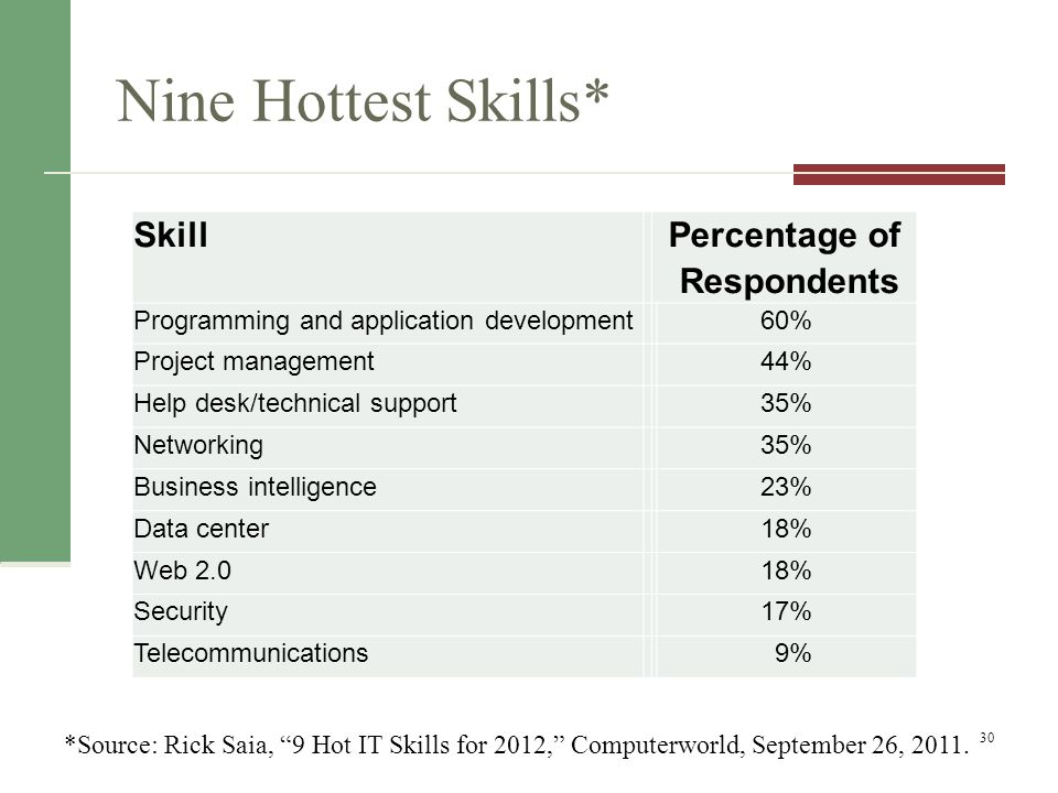 Nine Hottest Skills* Skill Percentage of Respondents