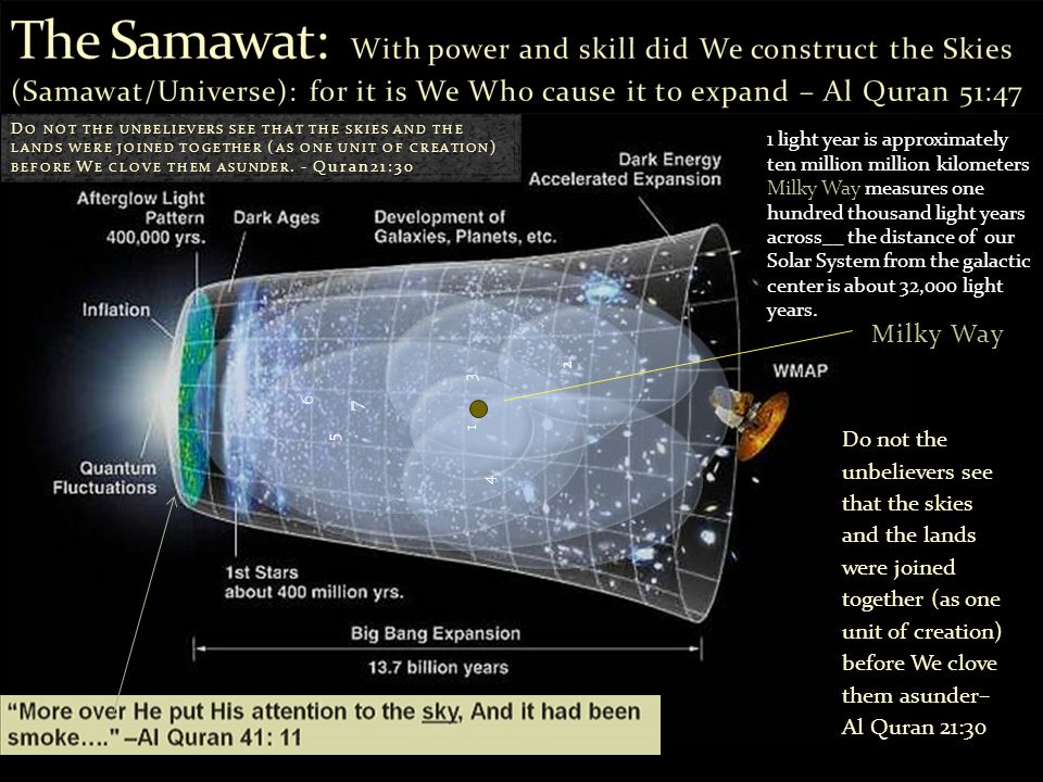 The Samawat: With power and skill did We construct the Skies (Samawat/Universe): for it is We Who cause it to expand – Al Quran 51:47